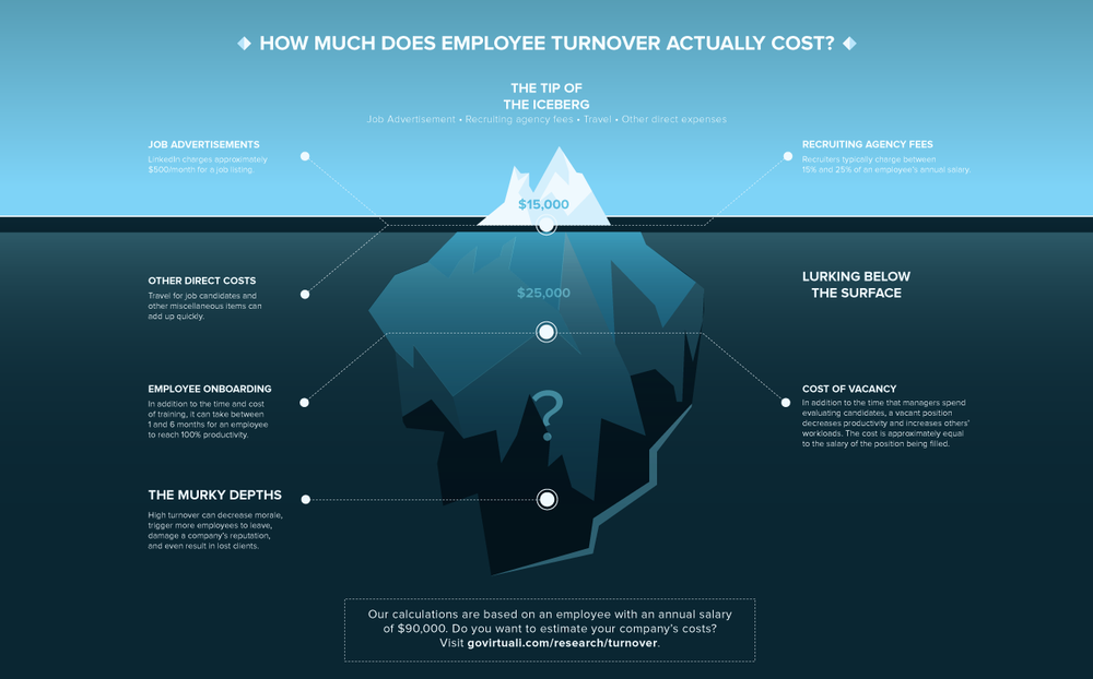 Cost of Employee Turnover — Virtuali