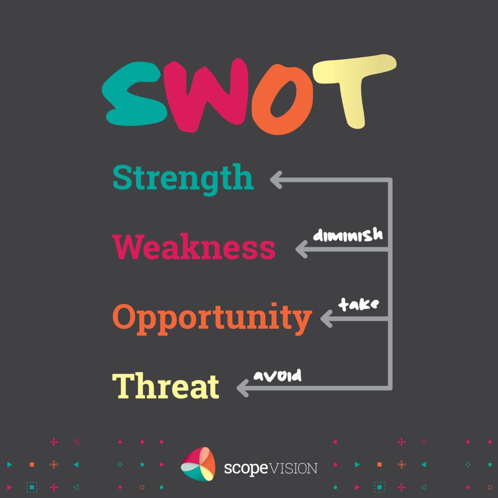 SWOT card image