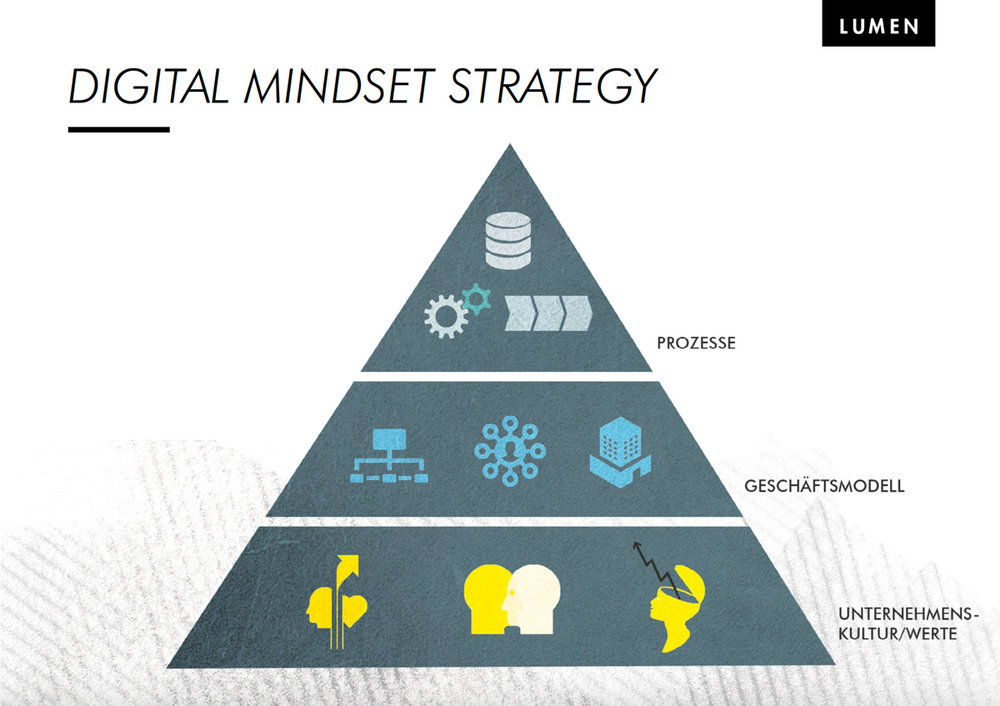 Lumen_digital_mindset_strategy.jpg