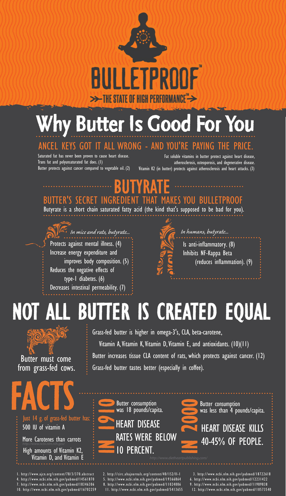 http://www.bulletproofexec.com/wp-content/uploads/2012/04/Butter-Infographic1.jpg