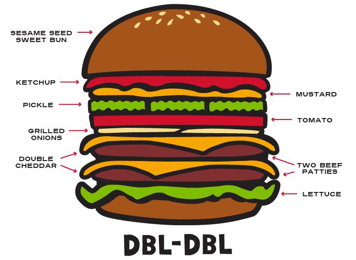 Ruckus Burgers_Dbl Dbl.png