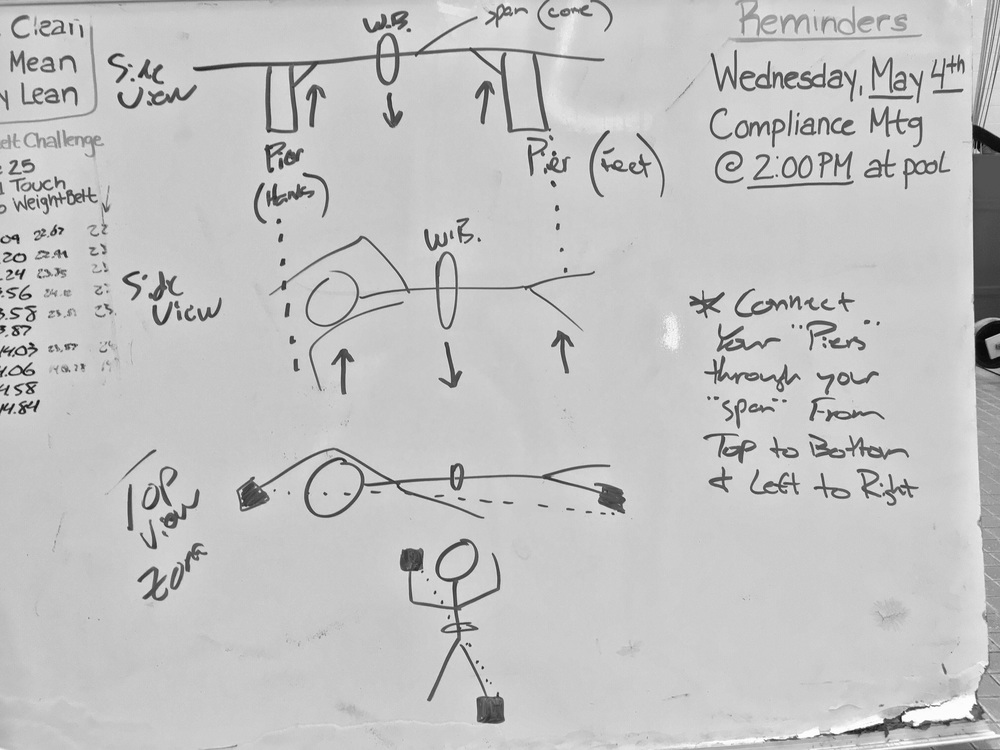 Above: My attempt at explaining Zona Drill with Weight Belts to our women. Thankfully I am a better swimming coach than an artist! The goal again is to connect the hands and feet through the core, from top to bottom and from left to right.