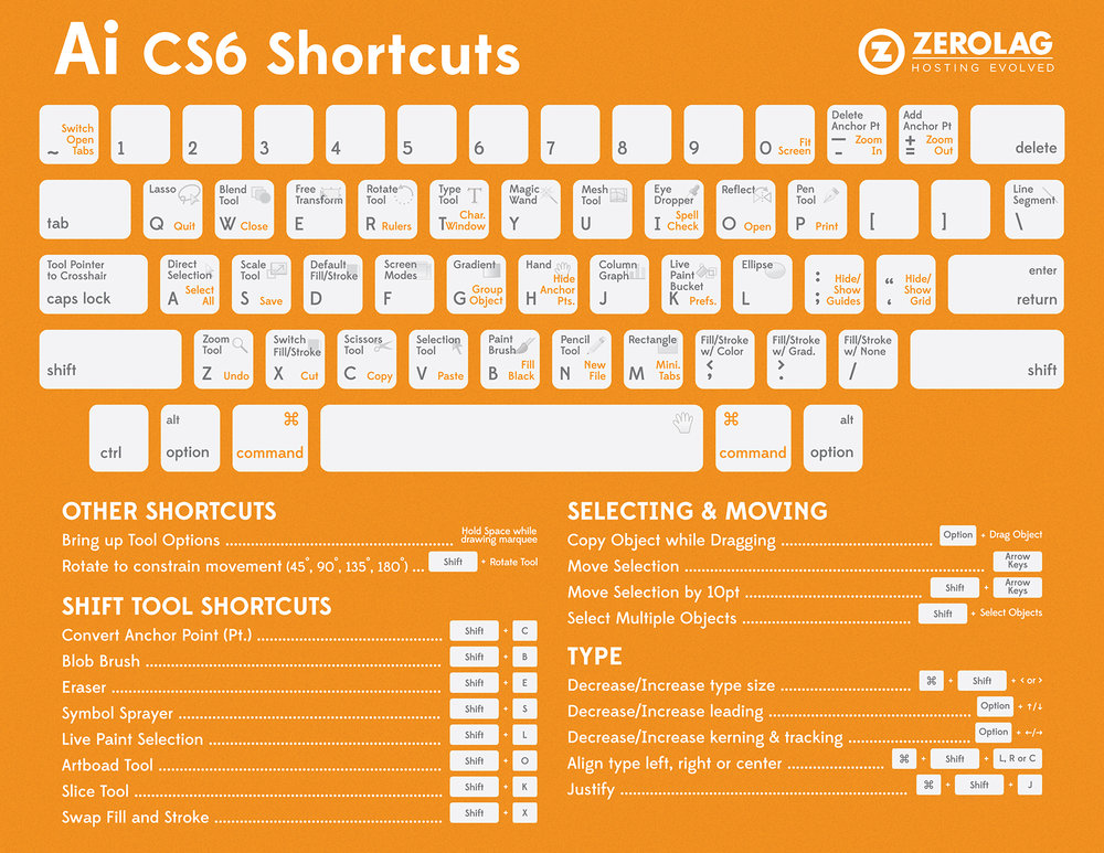 ZeroLag.com-illustrator-shortcuts-infographic.jpg