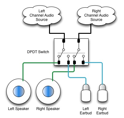 add a stereo jack to sennheiser rs 120 wireless headphones double pole means that the switch handles two circuits while double throw means there are two positions to the switch looking at the circuit diagram