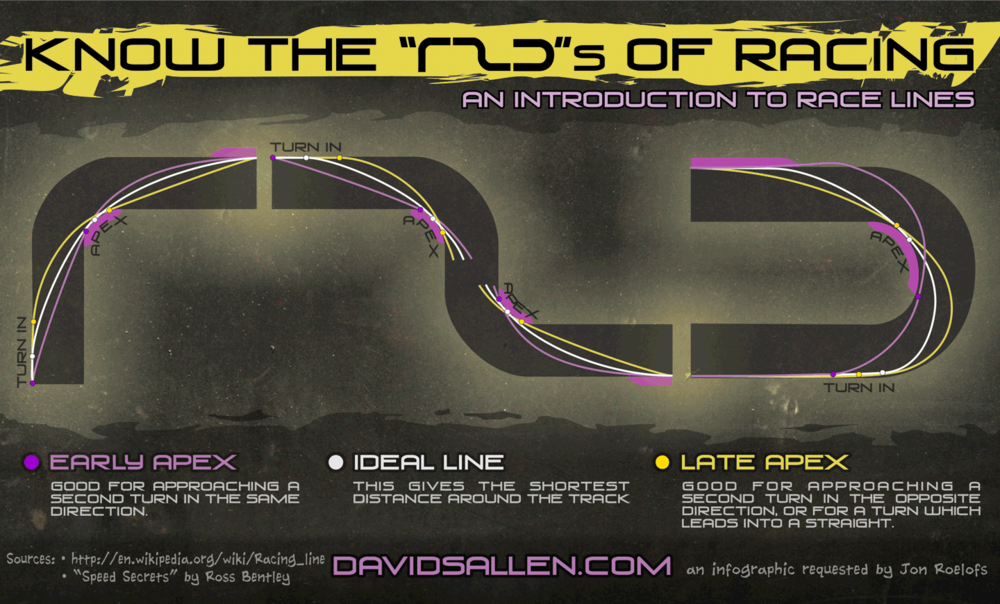 "Know the ""RZD""s of Racing: An Intro to Race Lines"