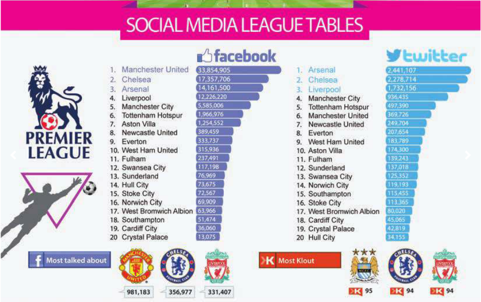 League table of most fans and followers of English football clubs on Twitter and Facebook