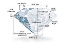 CUT Cut (proportions, symmetry, and polish) is a measure of how a diamond's facets interact with light.