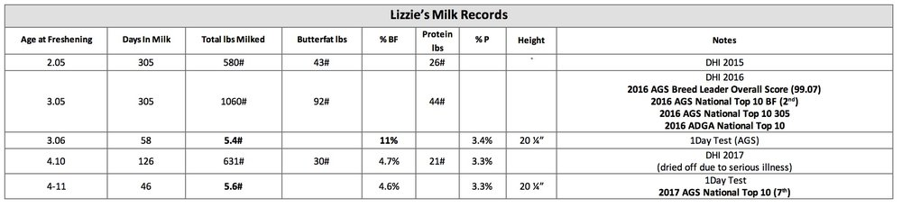 Lizzie Milk Records.jpg