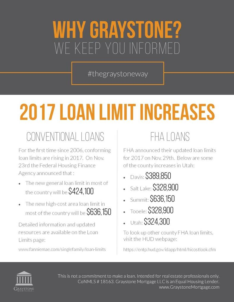 2017 loan limits increase