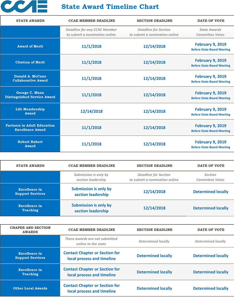 State Award Timeline Chart.jpg