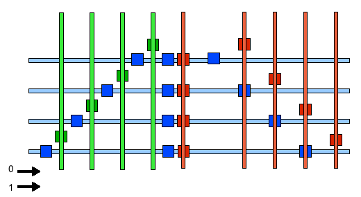 4-bit memory, regular grid
