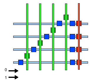 4-bit memory on three levels, input level