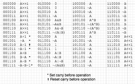 64 ALU operations