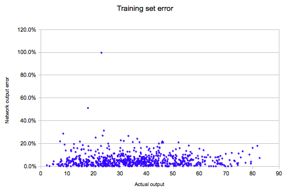 Errors training neural