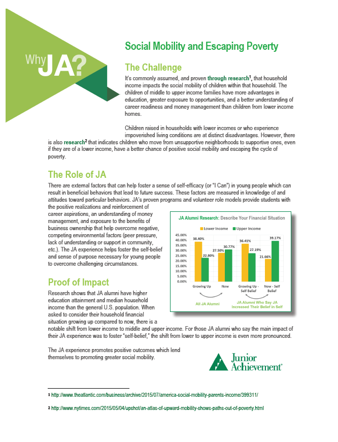 WHY JA: social mobility AND escaping poverty CASE STATEMENT One page case statement utilizing JA Alumni study statistics as well as other resources to explain how JA programs address social mobility and escaping poverty, specifically. Click to view.