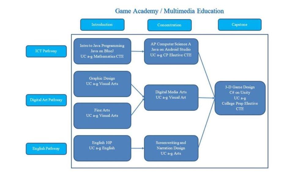 GAM Pathway.JPG