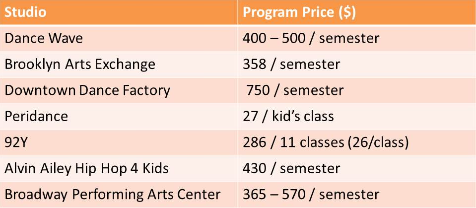 Note: these programs generally include only one class/week.