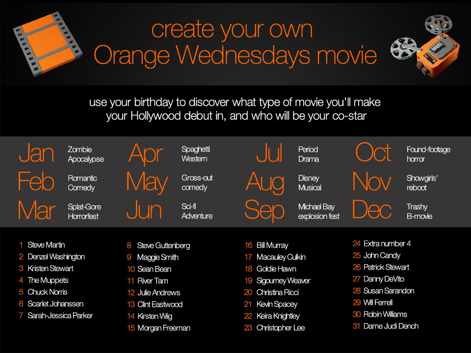 Concept image for a high-engagement post to promote Orange Wednesday, with the intention to use the most entertainingfilm concepts as the basis for some nice personalised mock 50s-style movie posters that would becreated and sent to the winners as well as posted on the Orange Film social channels.  I planned to commissionan artist to create these for me to post en mass as a gallery on the Facebook page, tagging the users whose posters had been developed, and urging them to post to their timeline, thus driving further exposure and engagement for the channel.  (Zombie Apocalypse with Dame Judi Dench is mine, if you're interested)