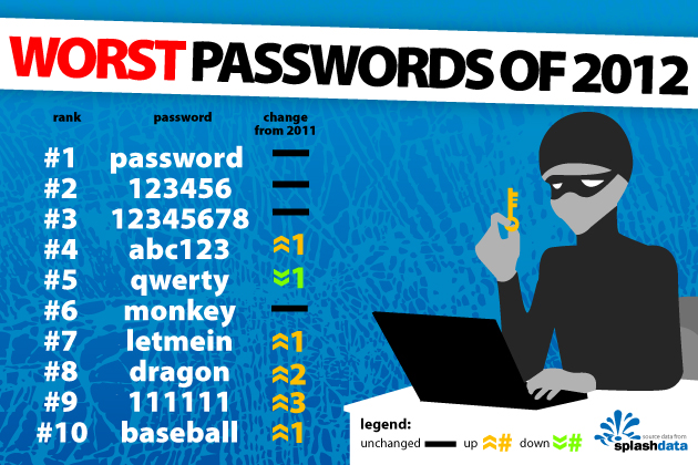 2012passwords.jpg