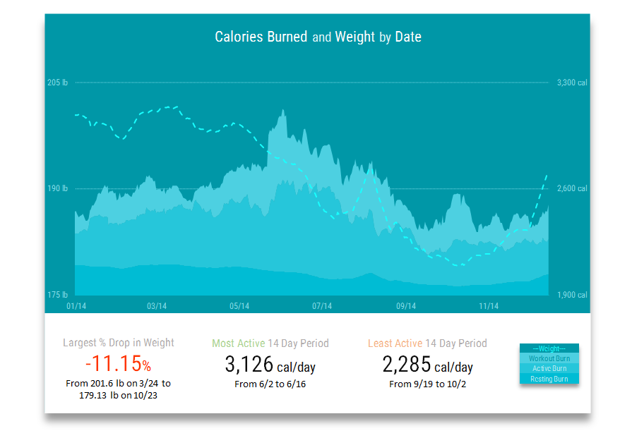 JawboneUp Calories Burned and Withings Weight by Date