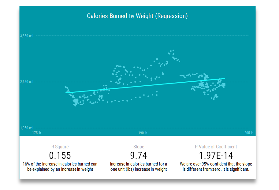JawboneUP calories burned and Withings Weight regression