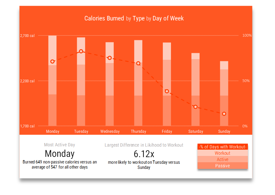 JawboneUP Calories Burned by day of the week