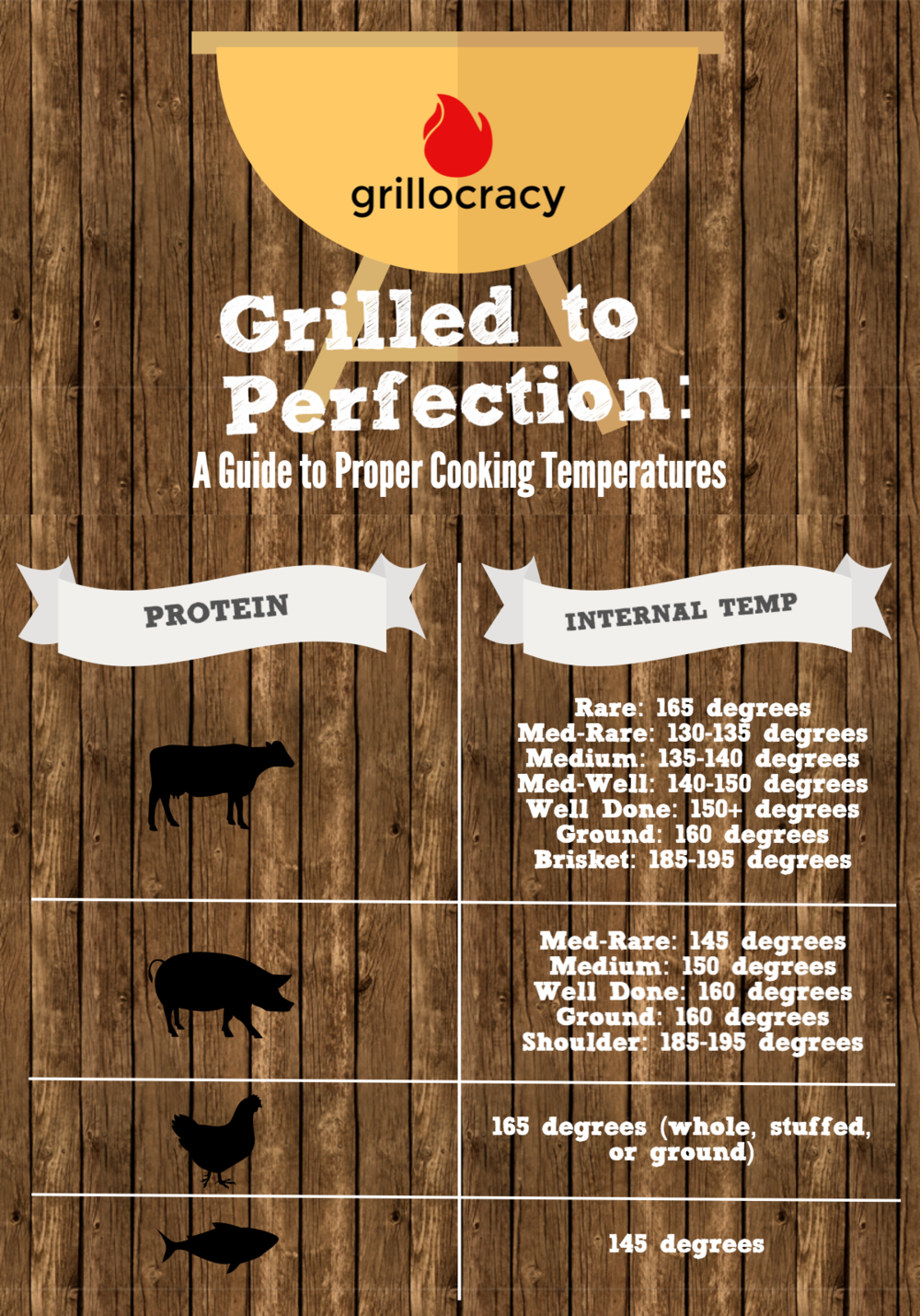 Guide to Internal Grilling Temperatures