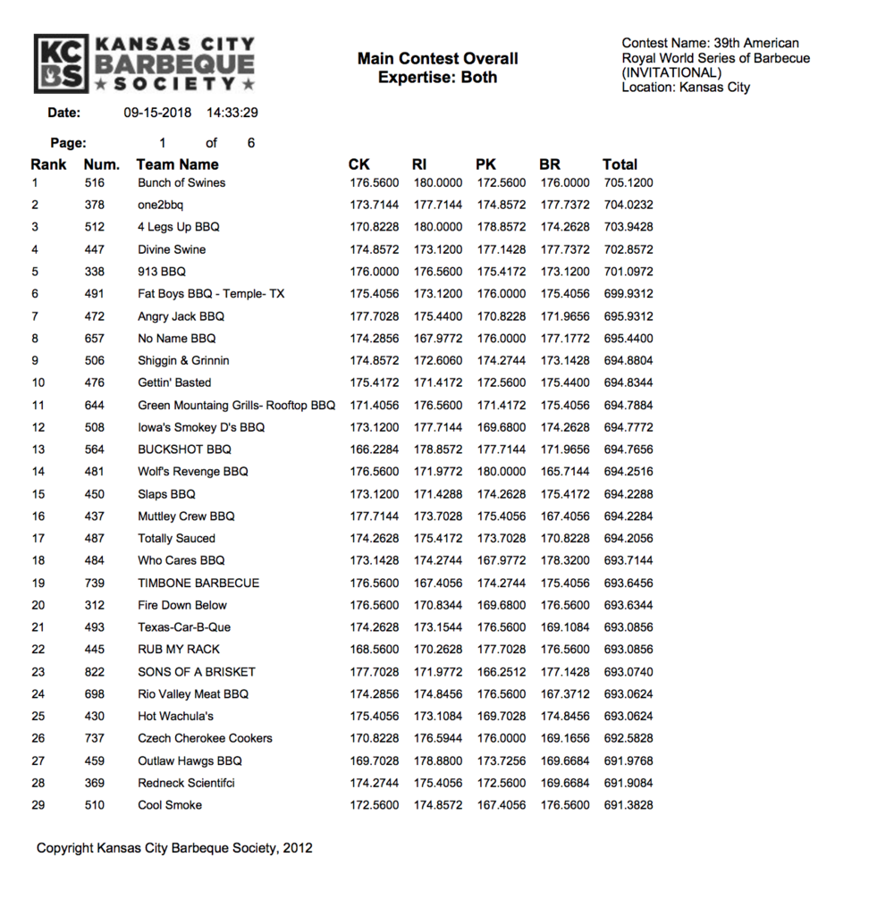 American Royal Invitational Results 2018 page 1
