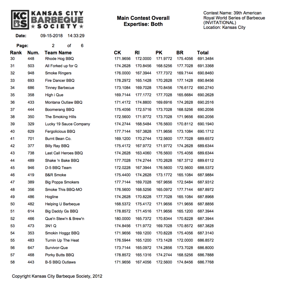 American Royal Invitational Results 2018 page 2