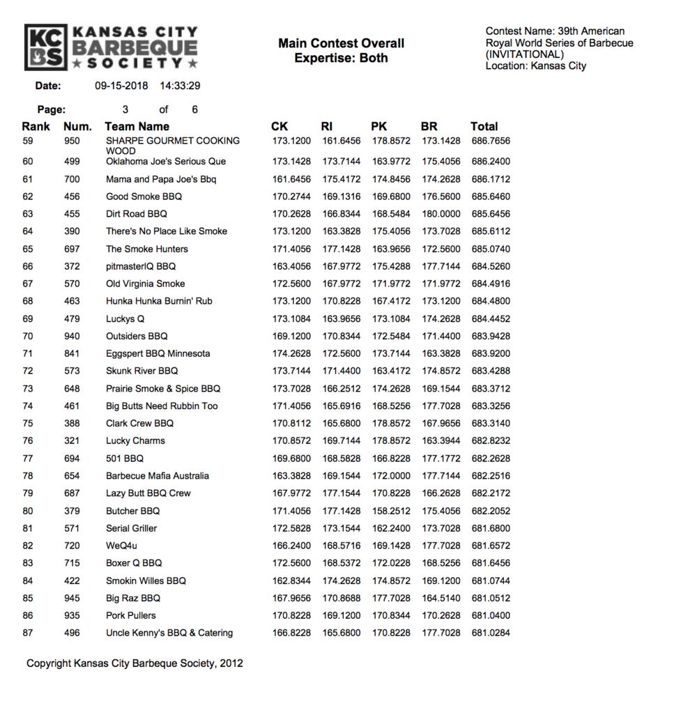 Screen Shot 2018-09-16 at 3.04.42 PM.pngAmerican Royal Invitational Results 2018 page 3