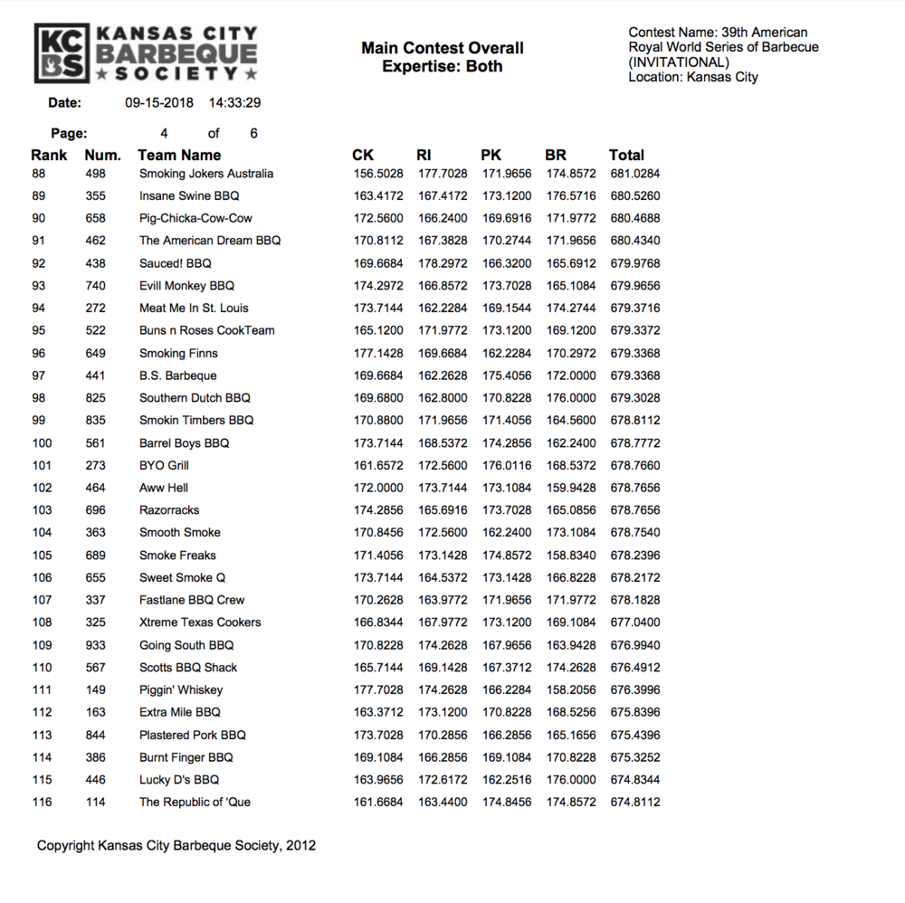American Royal Invitational Results 2018 page 4