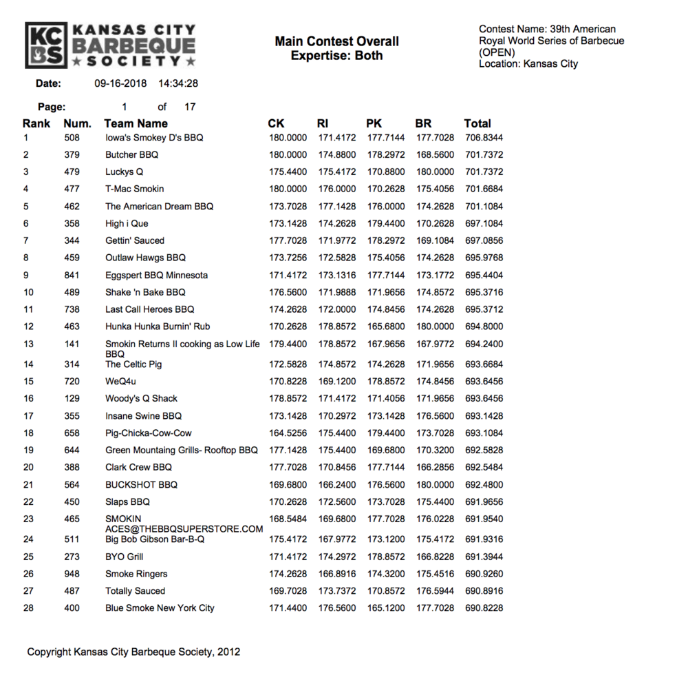 American Royal 2018 Results page 1