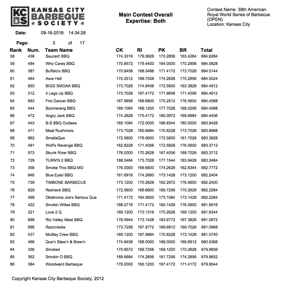 American Royal 2018 Results page 3