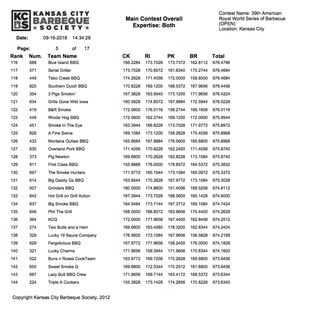 American Royal 2018 Results page 5