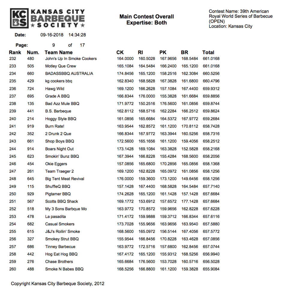 American Royal 2018 Results page 9
