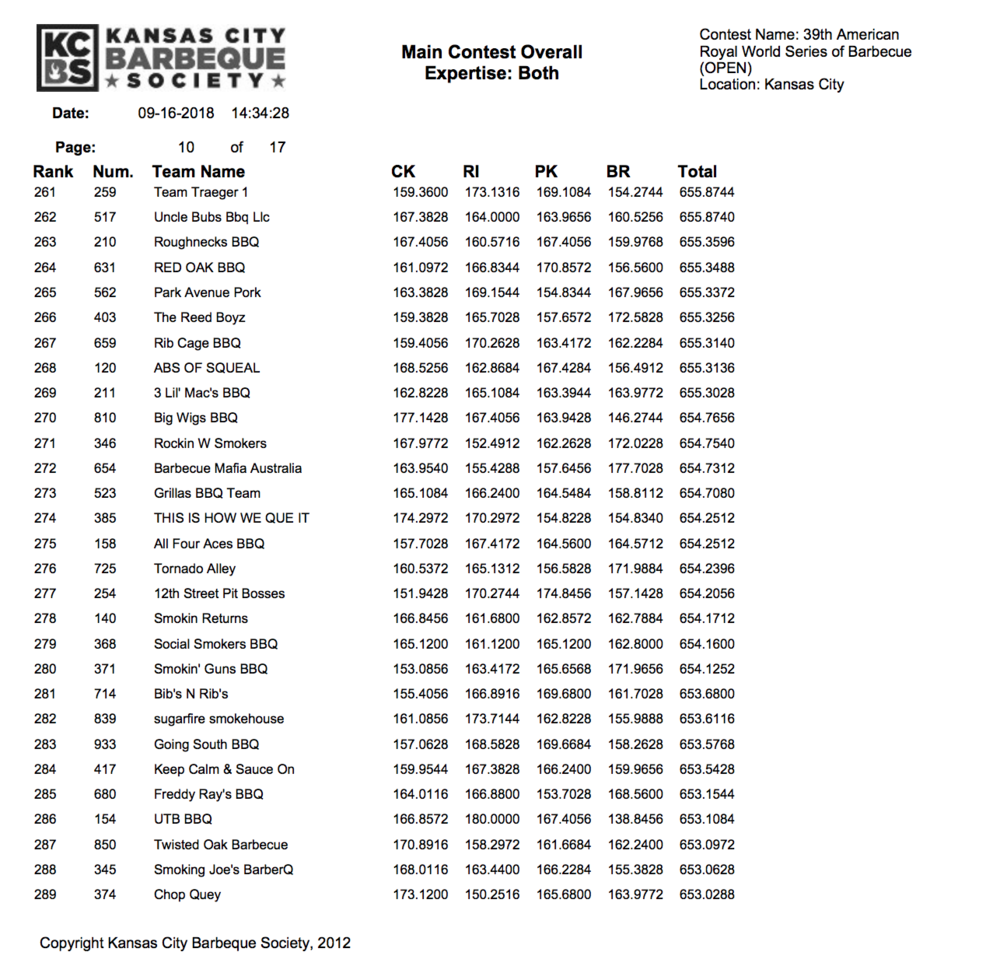 American Royal 2018 Results page 10