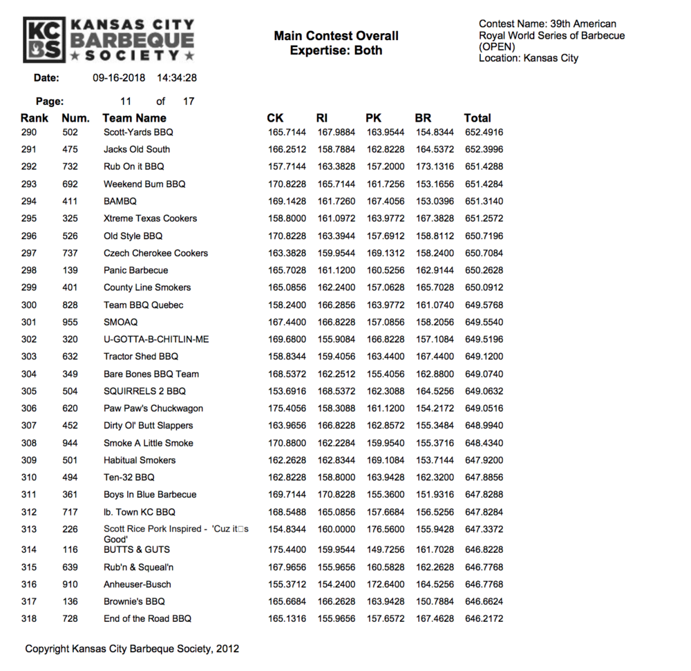 American Royal 2018 Results page 11