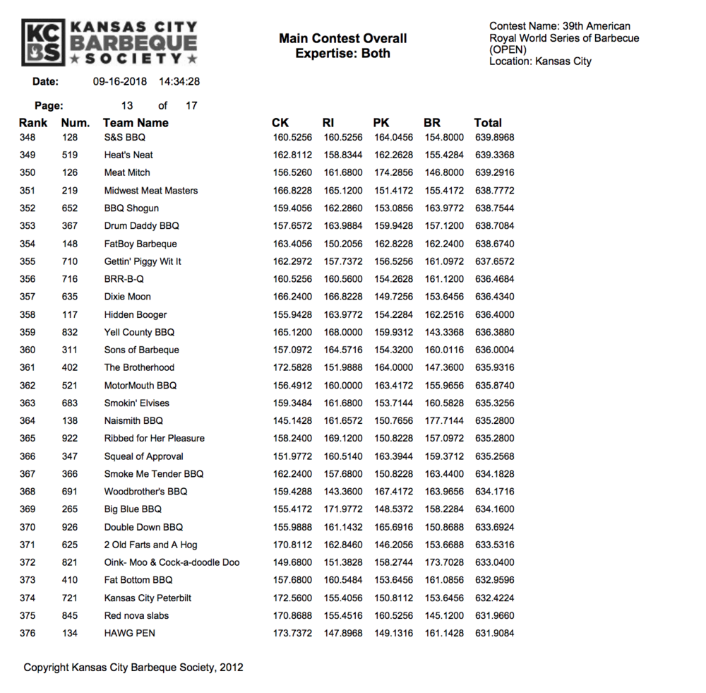 American Royal 2018 Results page 13