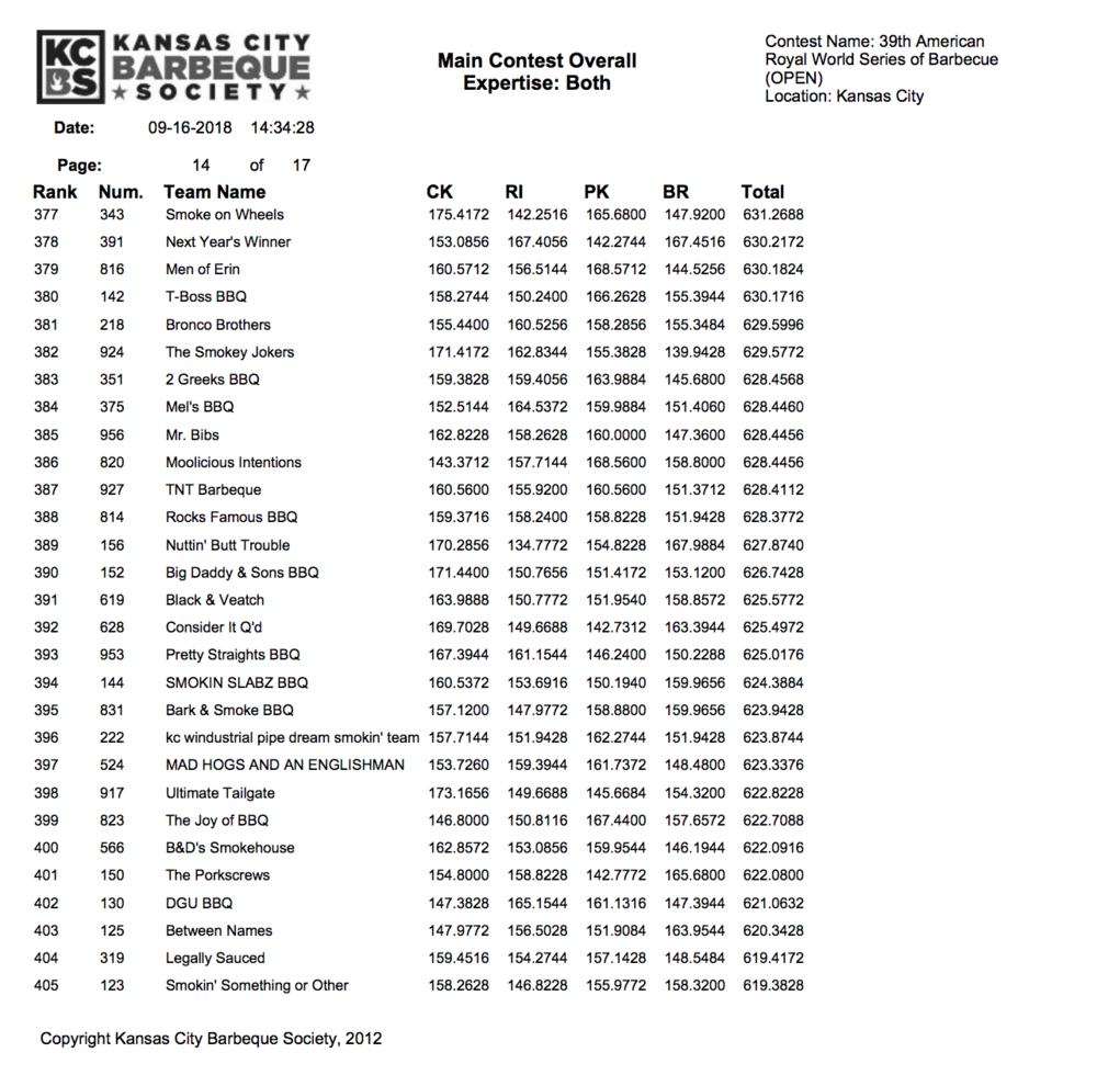 American Royal 2018 Results page 14