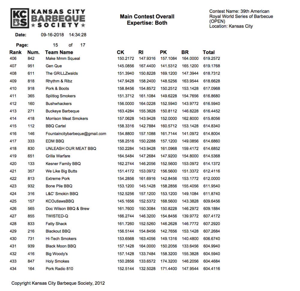 American Royal 2018 Results page 15