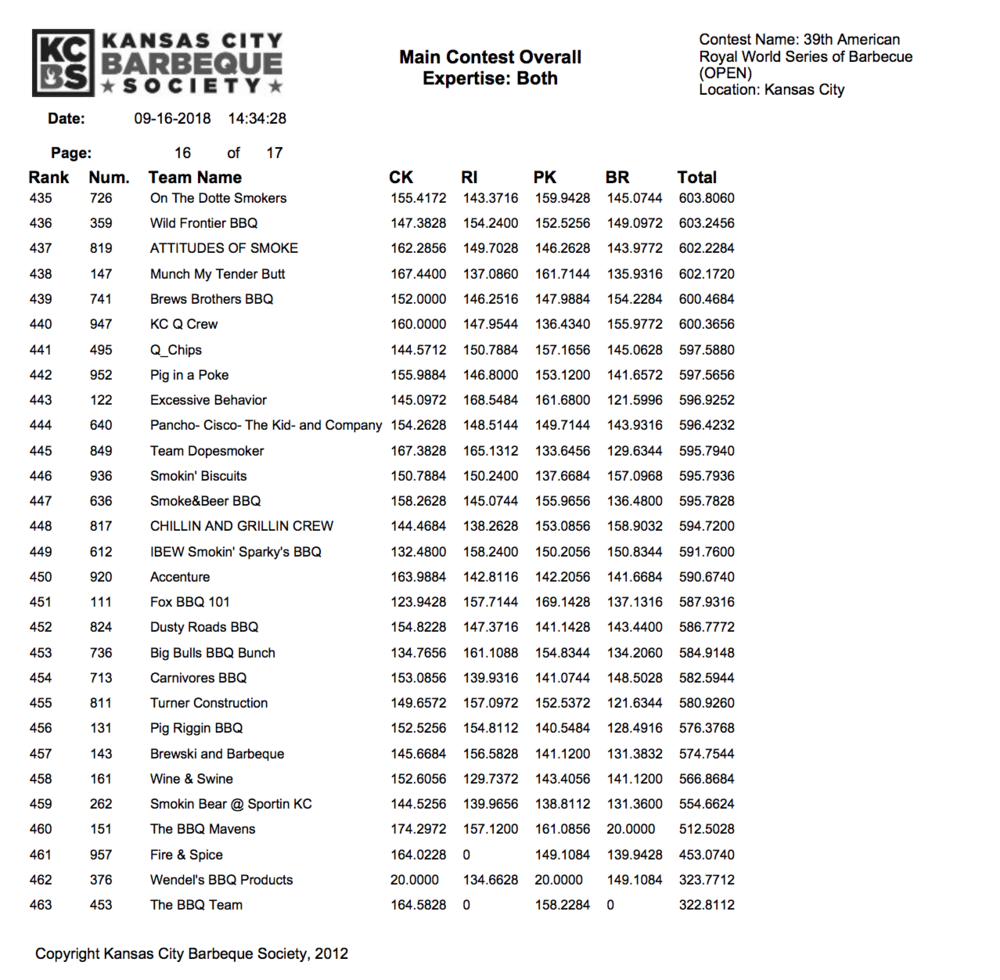American Royal 2018 Results page 16