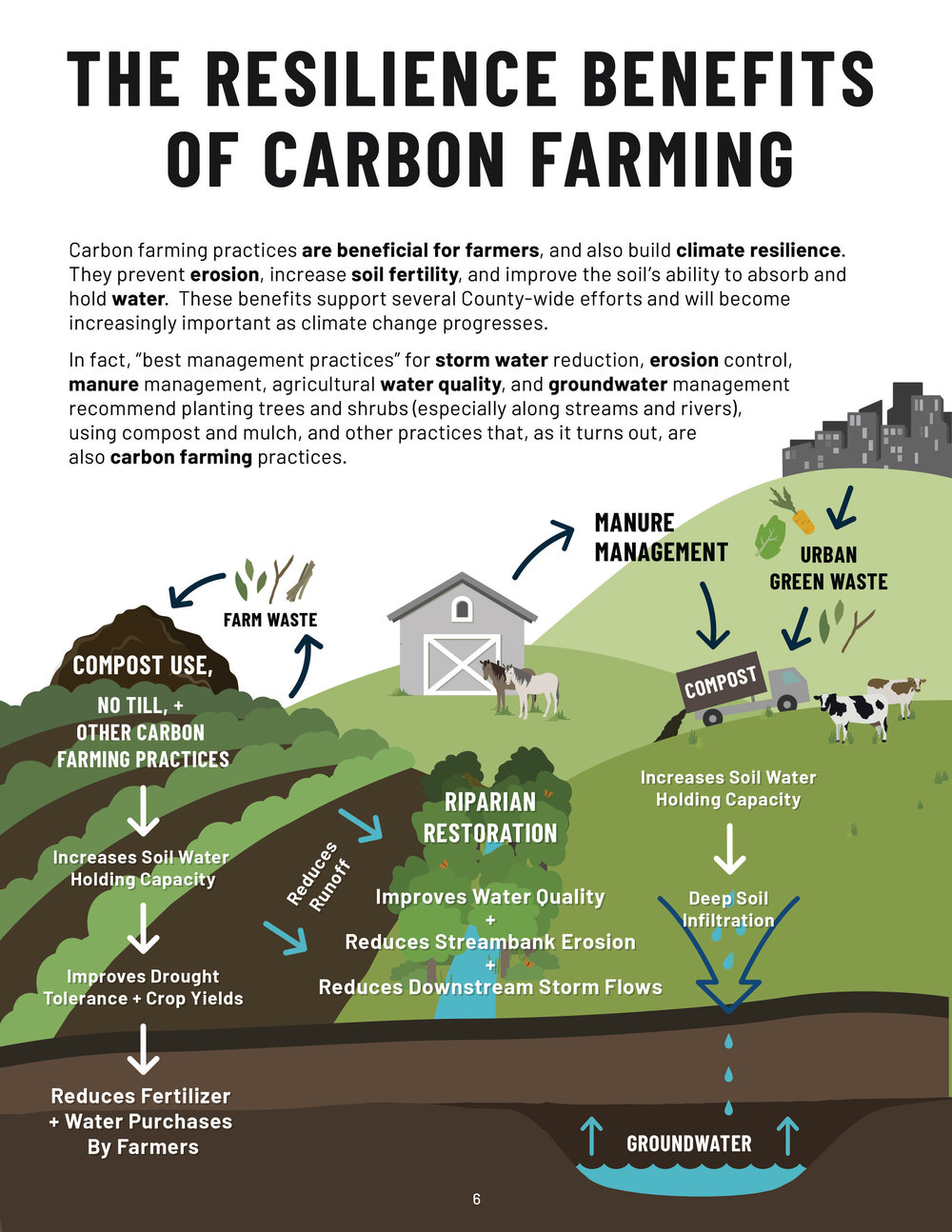 "Graphic from ""Building a Climate Friendly San Diego from the Ground Up"""