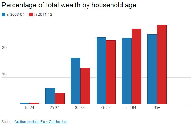 Gen Y Wealth Share