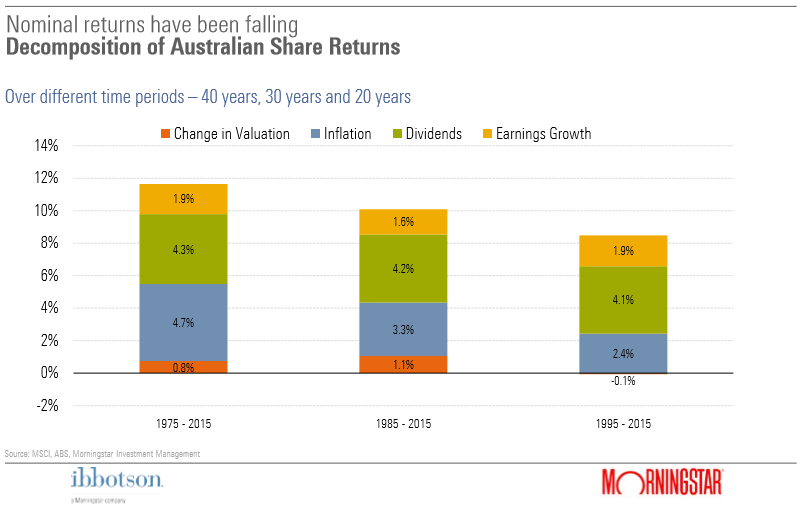 Falling nominal returns