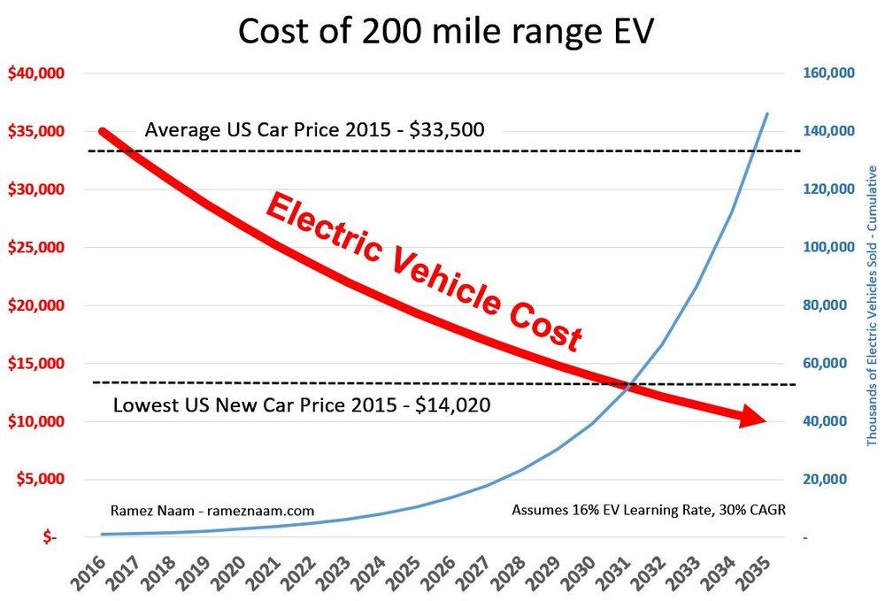 EV PP curve