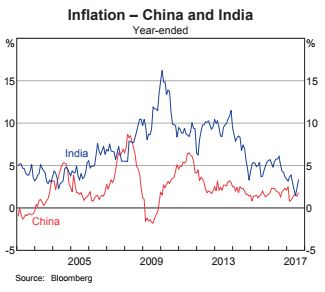 Core inflation - china and india.JPG