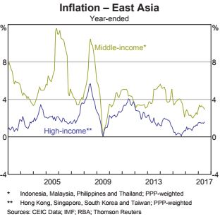 Core inflation - East Asia.JPG