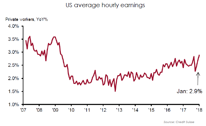 2018.04.10 US wages 1.png
