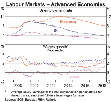 2019.01.21 Wage Growth pic1.png