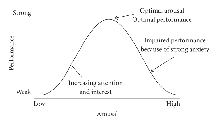 (Hebbian version of the Yerkes–Dodson law) Originally developed by psychologists Robert M. Yerkes and John Dillingham Dodson in 1908. The law dictates that performance increases with physiological or mental arousal, but only up to a point. When levels of arousal become too high, performance decreases.